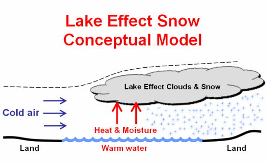 Lake Effect Conceptual